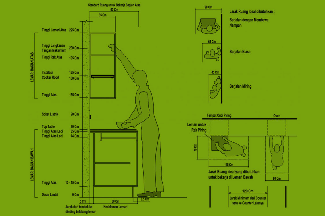 Ukuran Kitchen Set Atau Ukuran Dapur Standar Teakblock